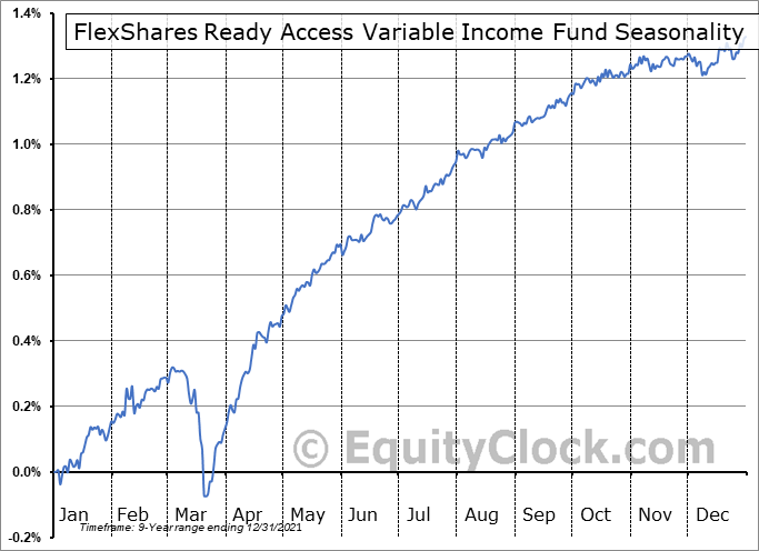FlexShares Ready Access Variable Income Fund (AMEX:RAVI) Seasonal Chart