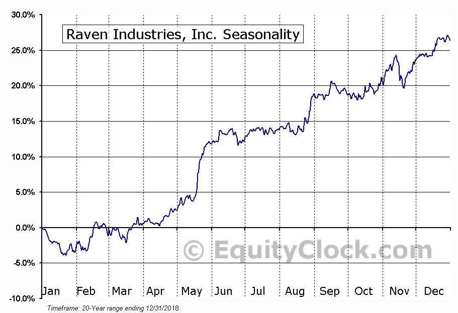Raven Industries, Inc. (NASD:RAVN) Seasonal Chart