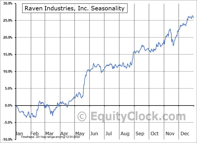 Raven Industries, Inc. (NASD:RAVN) Seasonal Chart