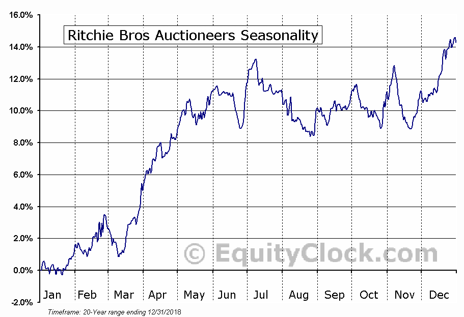 Ritchie Bros. Auctioneers Inc. (NYSE:RBA) Seasonal Chart