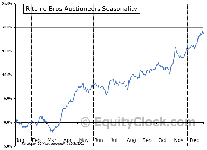 Ritchie Bros Auctioneers (NYSE:RBA) Seasonal Chart