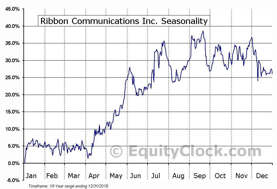 Ribbon Communications Inc. (NASD:RBBN) Seasonal Chart