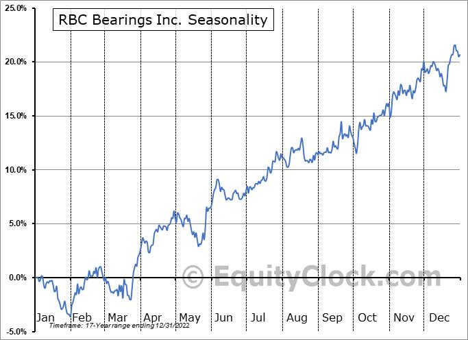 Regal-Beloit Corp. (NYSE:RBC) Seasonal Chart