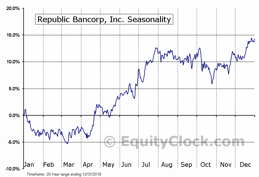 Republic Bancorp, Inc. (NASD:RBCAA) Seasonal Chart