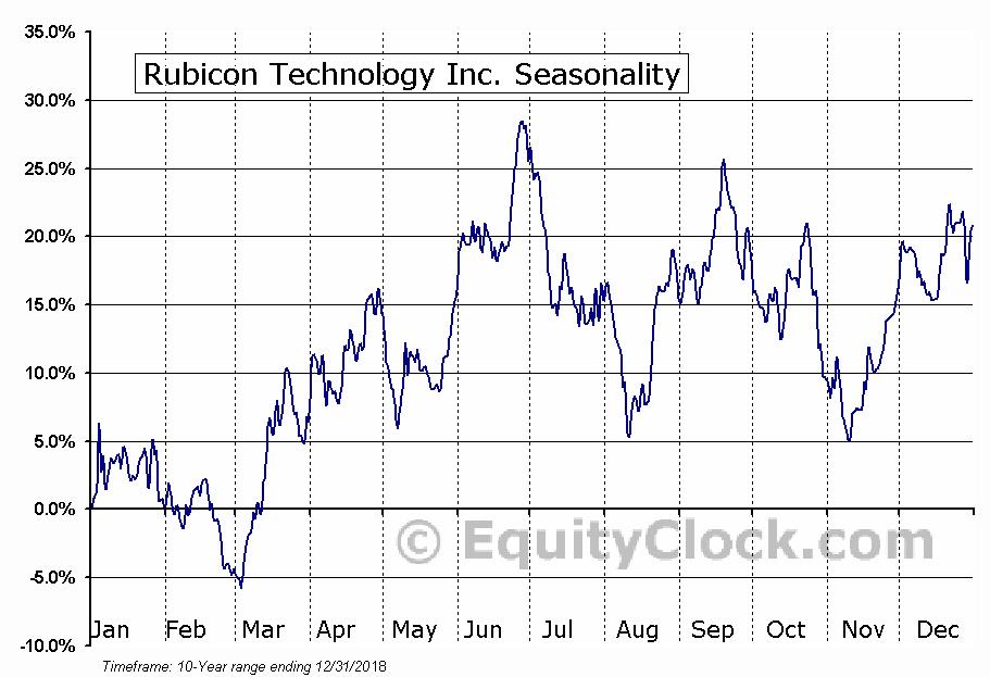 Rubicon Technology Inc. (NASD:RBCN) Seasonal Chart