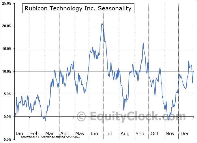 Rubicon Technology Inc. (NASD:RBCN) Seasonal Chart