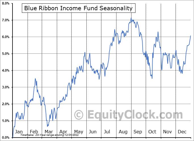 Blue Ribbon Income Fund (TSE:RBN/UN.TO) Seasonal Chart