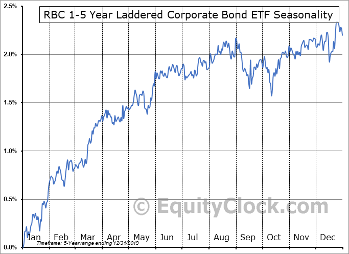 RBC 1-5 Year Laddered Corporate Bond ETF (TSE:RBO.TO) Seasonal Chart