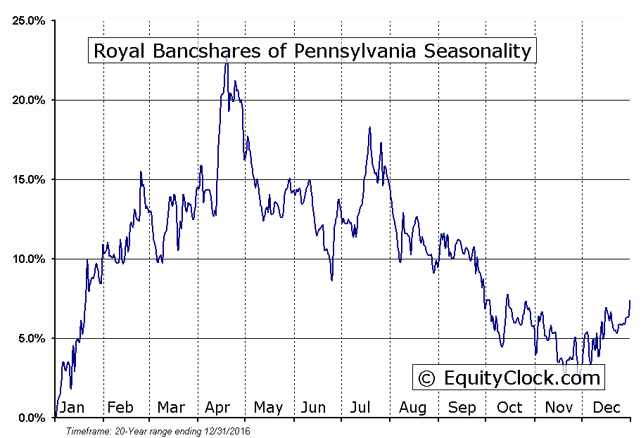 Royal Bancshares of Pennsylvania (NASD:RBPAA) Seasonal Chart