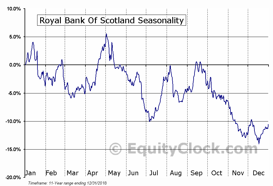 Royal Bank Of Scotland (NYSE:RBS) Seasonal Chart