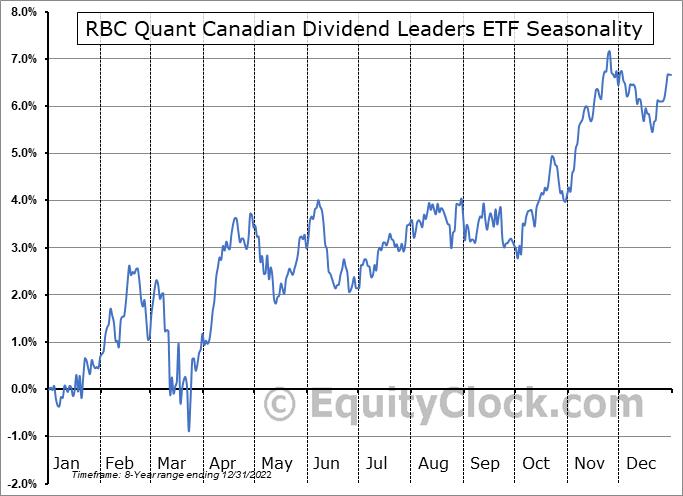 RBC Quant Canadian Dividend Leaders ETF (TSE:RCD.TO) Seasonal Chart