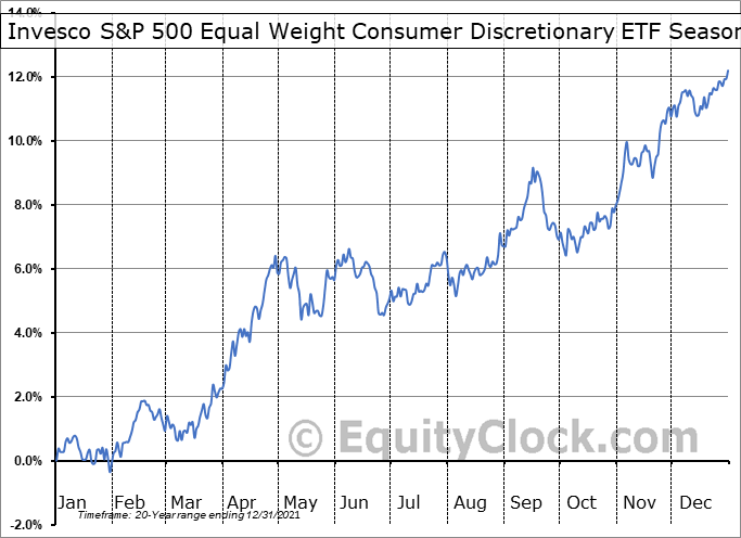 Invesco S&P 500 Equal Weight Consumer Discretionary ETF (NYSE:RCD) Seasonal Chart