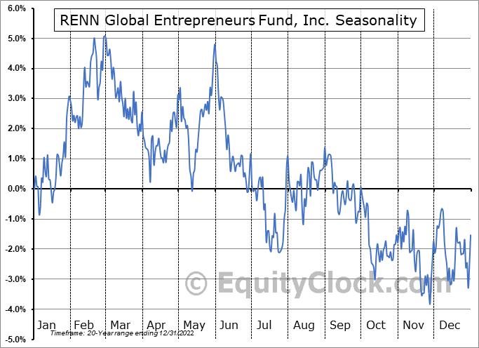 RENN Global Entrepreneurs Fund, Inc. (AMEX:RCG) Seasonal Chart