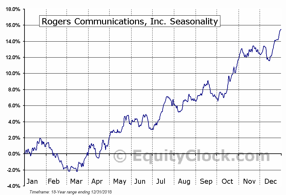 Rogers Communications Inc.  (TSE:RCI.B) Seasonal Chart