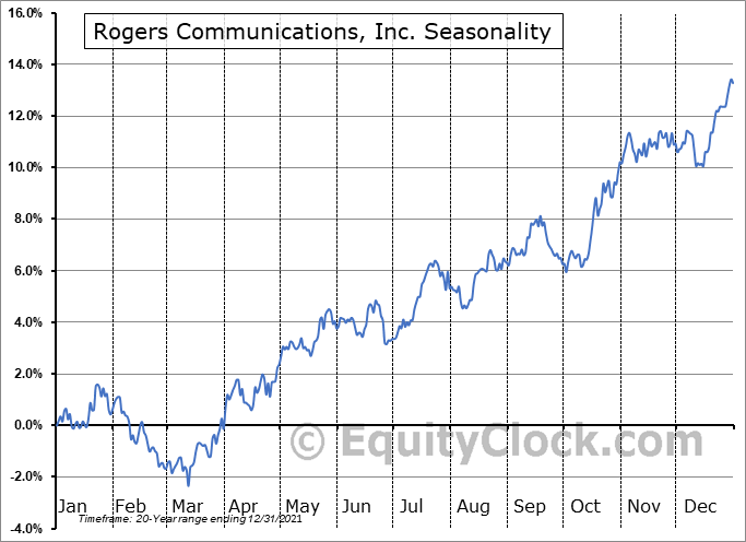 Rogers Communications, Inc. (TSE:RCI/B.TO) Seasonal Chart