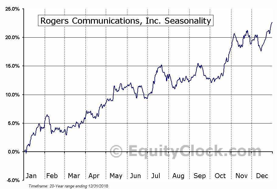 Rogers Communications, Inc. (NYSE:RCI) Seasonal Chart