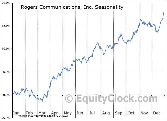 Rogers Communications, Inc. (NYSE:RCI) Seasonal Chart