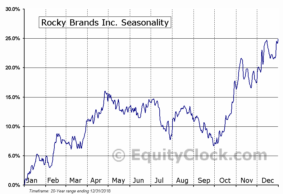 Rocky Brands Inc. (NASD:RCKY) Seasonal Chart