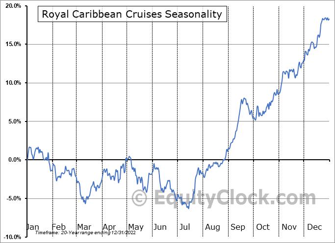 Royal Caribbean Cruises (NYSE:RCL) Seasonal Chart