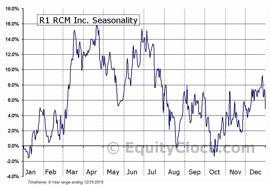 R1 RCM Inc. (NASD:RCM) Seasonal Chart
