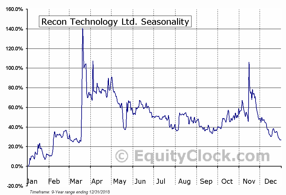 Recon Technology Ltd. (NASD:RCON) Seasonal Chart