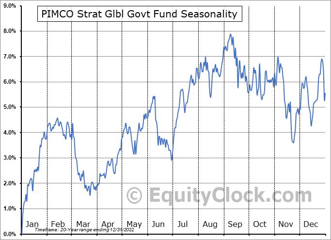 PIMCO Strat Glbl Govt Fund (NYSE:RCS) Seasonal Chart