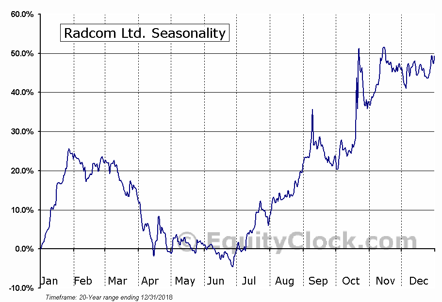 Radcom Ltd. (NASD:RDCM) Seasonal Chart
