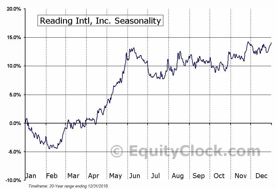 Reading Intl, Inc. (NASD:RDI) Seasonal Chart