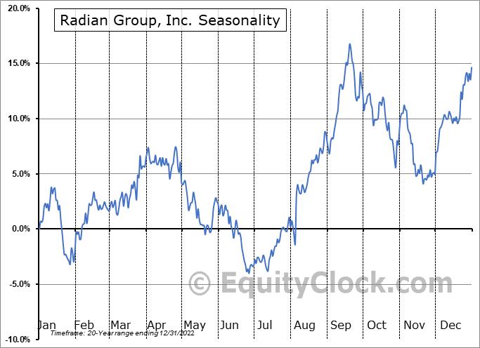Radian Group, Inc. (NYSE:RDN) Seasonal Chart