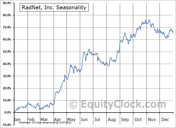 RadNet, Inc. (NASD:RDNT) Seasonal Chart