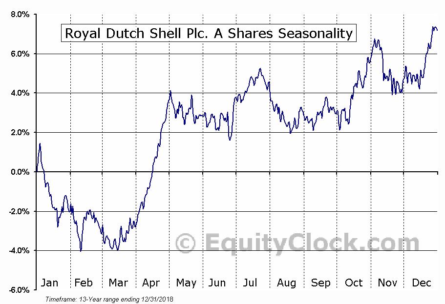 Royal Dutch Shell Plc. A Shares (NYSE:RDS-A) Seasonal Chart