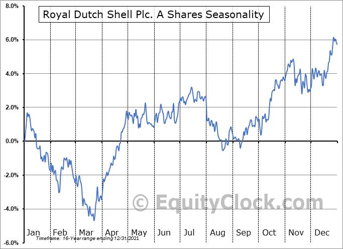 Royal Dutch Shell Plc. A Shares (NYSE:RDS/A) Seasonal Chart