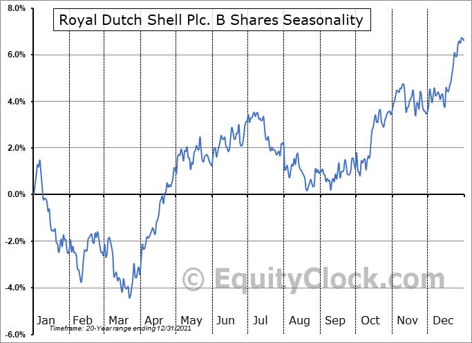 Royal Dutch Shell Plc. B Shares (NYSE:RDS-B) Seasonal Chart