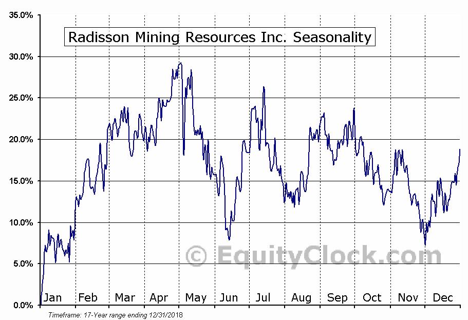 Radisson Mining Resources Inc. (TSXV:RDS.V) Seasonal Chart
