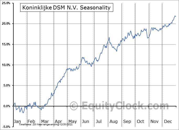 Koninklijke DSM N.V. (OTCMKT:RDSMY) Seasonal Chart