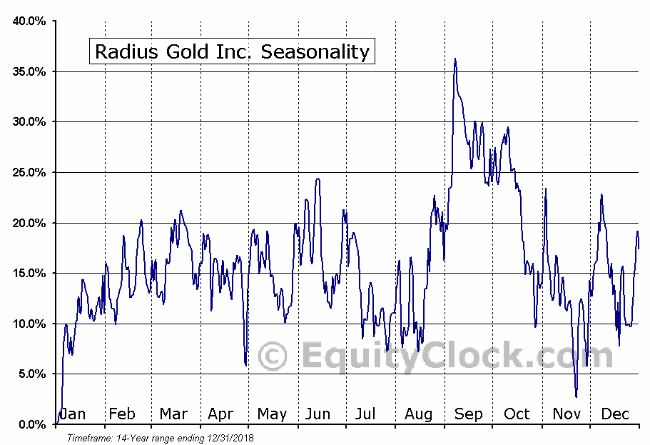 Radius Gold Inc. (OTCMKT:RDUFF) Seasonal Chart