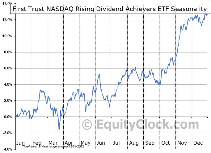 First Trust NASDAQ Rising Dividend Achievers ETF (NASD:RDVY) Seasonal Chart