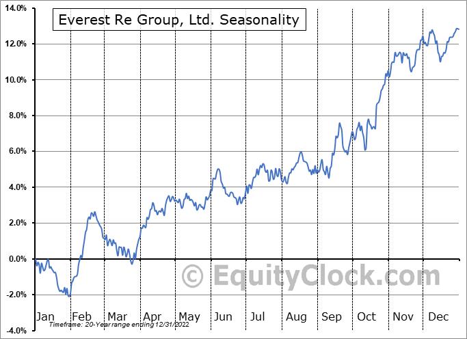 Everest Re Group, Ltd. (NYSE:RE) Seasonal Chart