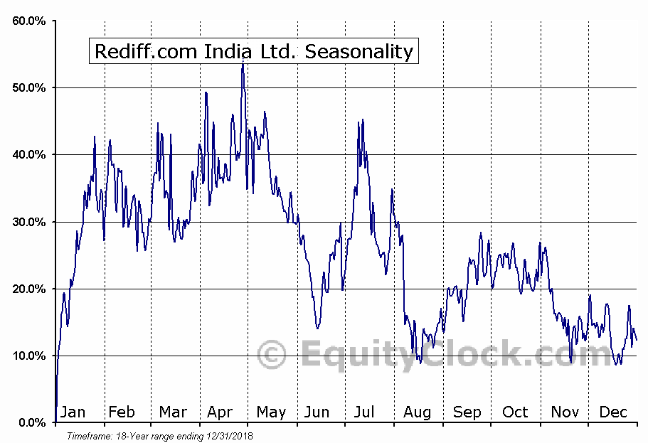 Rediff.com India Ltd. (OTCMKT:REDFY) Seasonal Chart