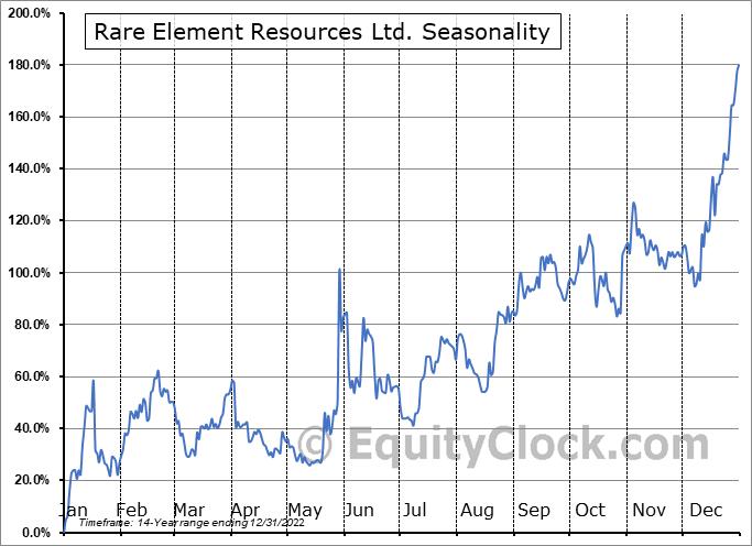 Rare Element Resources Ltd. (OTCMKT:REEMF) Seasonal Chart