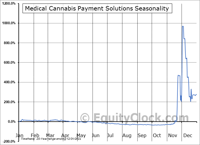 Medical Cannabis Payment Solutions (OTCMKT:REFG) Seasonal Chart