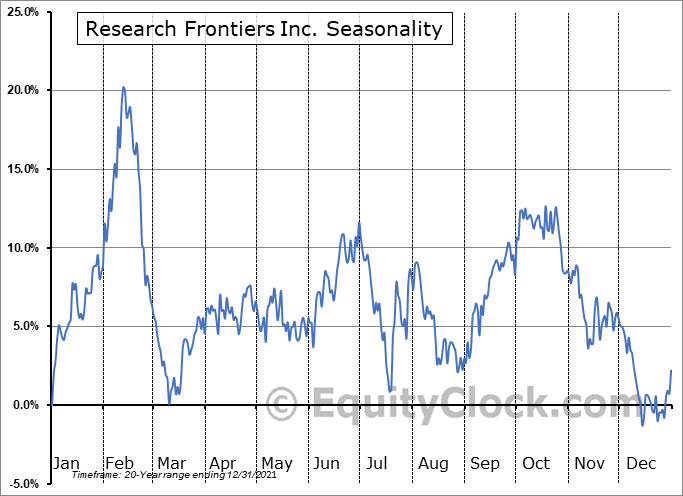 Research Frontiers Inc. (NASD:REFR) Seasonal Chart
