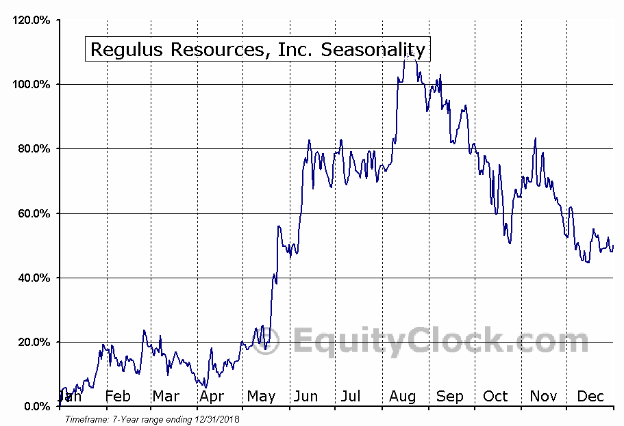 Regulus Resources, Inc. (TSXV:REG.V) Seasonal Chart