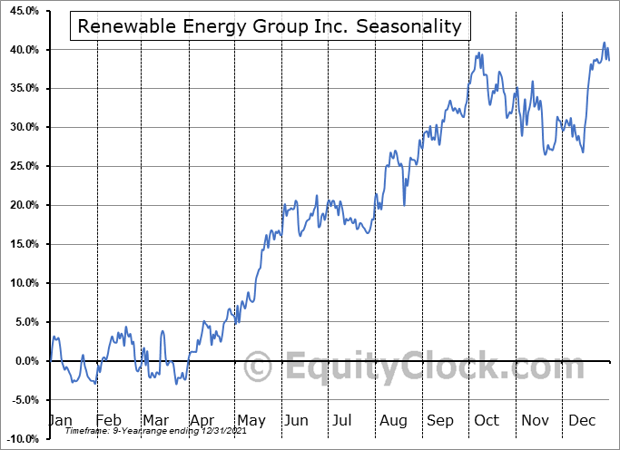 Renewable Energy Group Inc. (NASD:REGI) Seasonal Chart