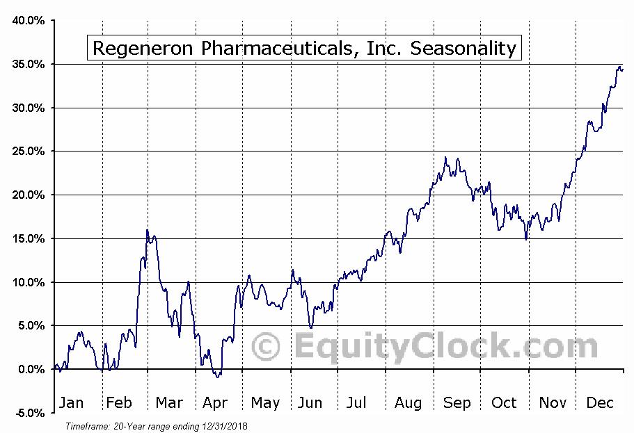Regeneron Pharmaceuticals, Inc. (NASD:REGN) Seasonal Chart