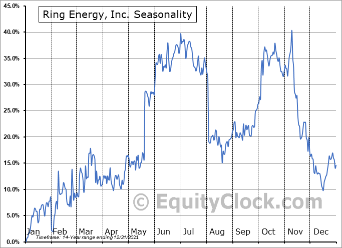 Ring Energy, Inc. (AMEX:REI) Seasonal Chart