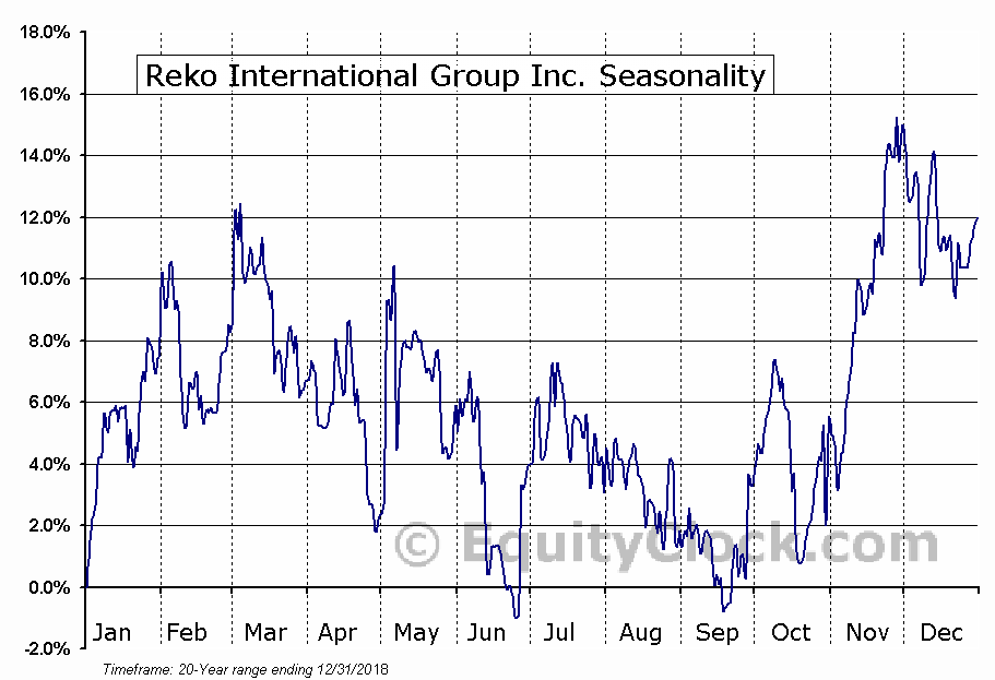 Reko International Group Inc. (TSXV:REKO.V) Seasonal Chart