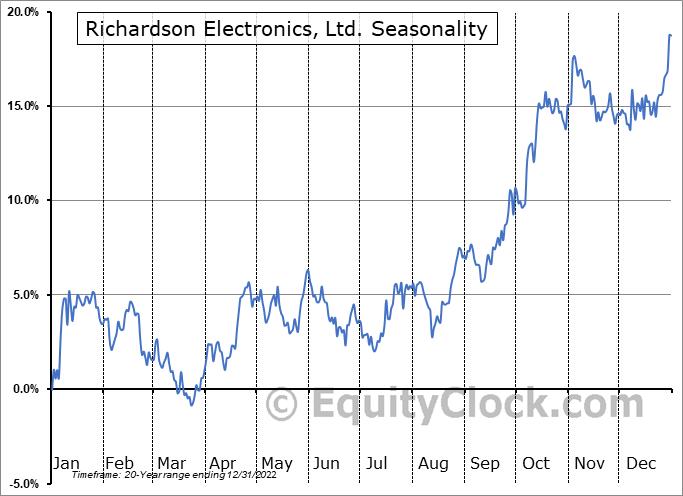 Richardson Electronics, Ltd. (NASD:RELL) Seasonal Chart