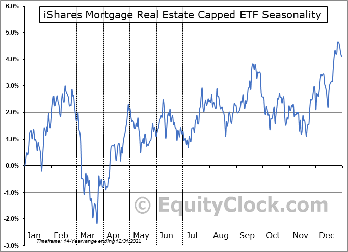 iShares Mortgage Real Estate Capped ETF (NYSE:REM) Seasonal Chart