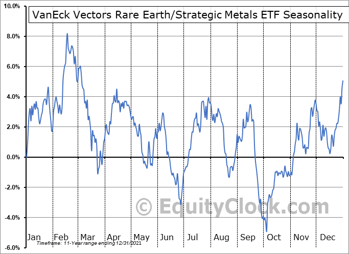 VanEck Vectors Rare Earth-Strategic Metals ETF (NYSE:REMX) Seasonal Chart